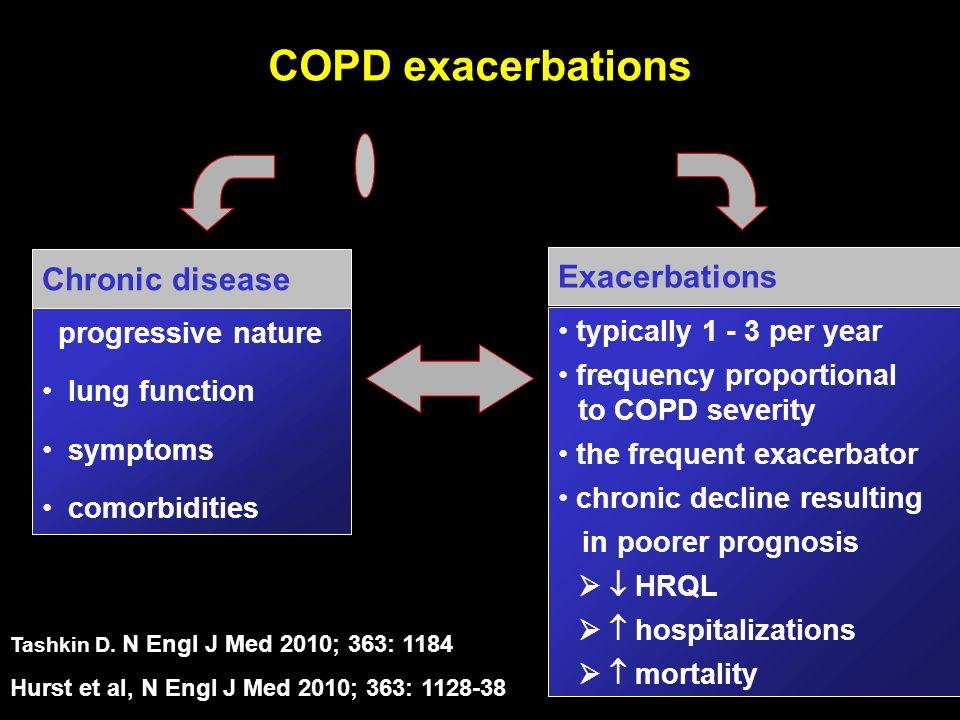 COPD COPD exacerbations Chronic disease Exacerbations