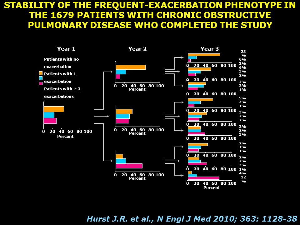 STABILITY OF THE FREQUENT-EXACERBATION PHENOTYPE IN THE 1679 PATIENTS WITH CHRONIC OBSTRUCTIVE PULMONARY DISEASE WHO COMPLETED THE STUDY
