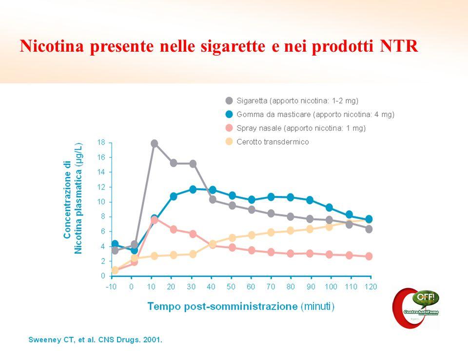 Nicotina presente nelle sigarette e nei prodotti NTR