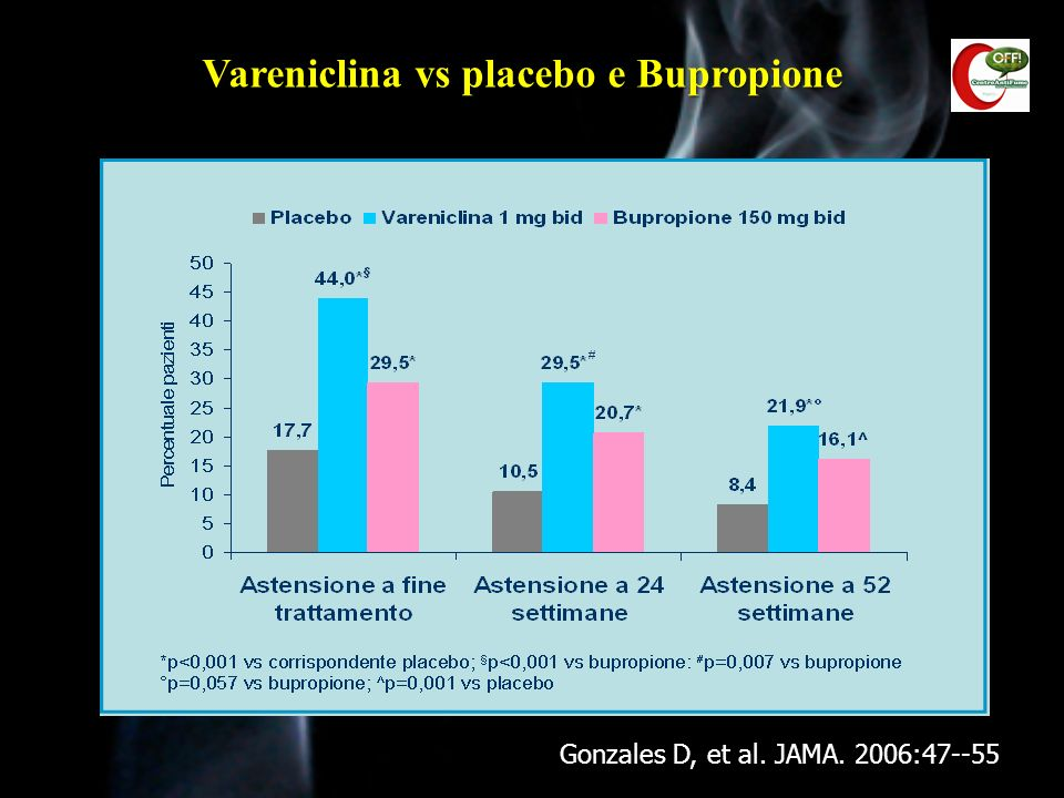 Vareniclina vs placebo e Bupropione