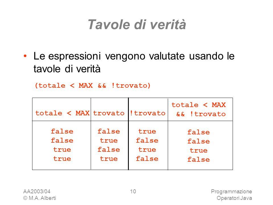Tavole di verità Le espressioni vengono valutate usando le tavole di verità. (totale < MAX && !trovato)