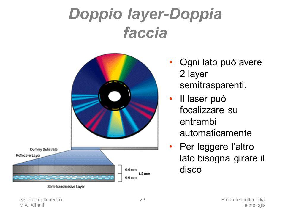 Doppio layer-Doppia faccia