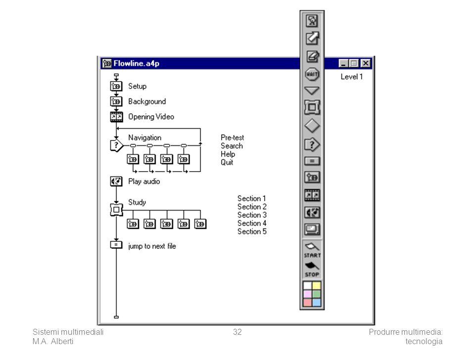 Sistemi multimediali M.A. Alberti Produrre multimedia: tecnologia