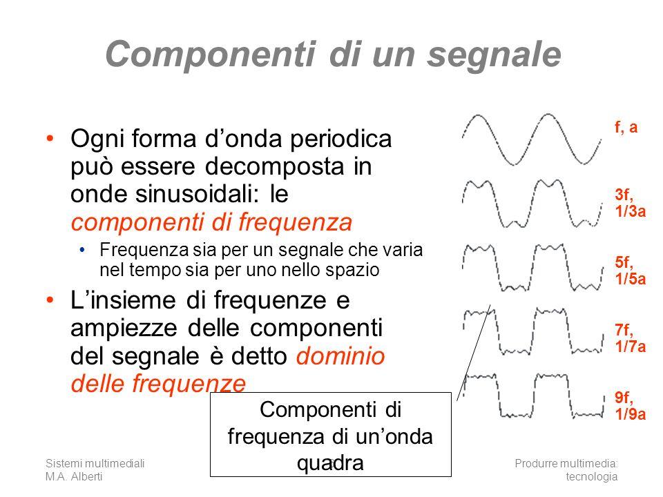 Componenti di un segnale