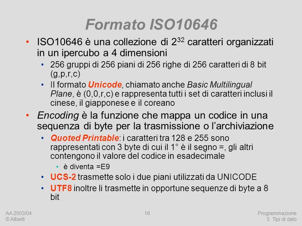 Formato ISO10646ISO10646 è una collezione di 232 caratteri organizzati in un ipercubo a 4 dimensioni.