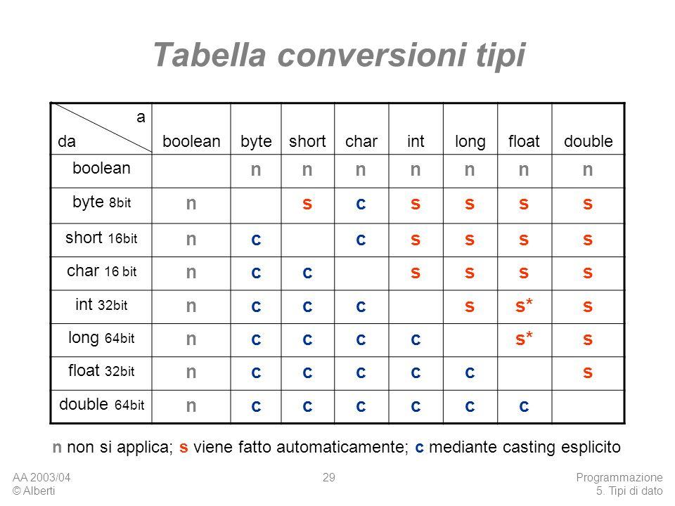 Tabella conversioni tipi
