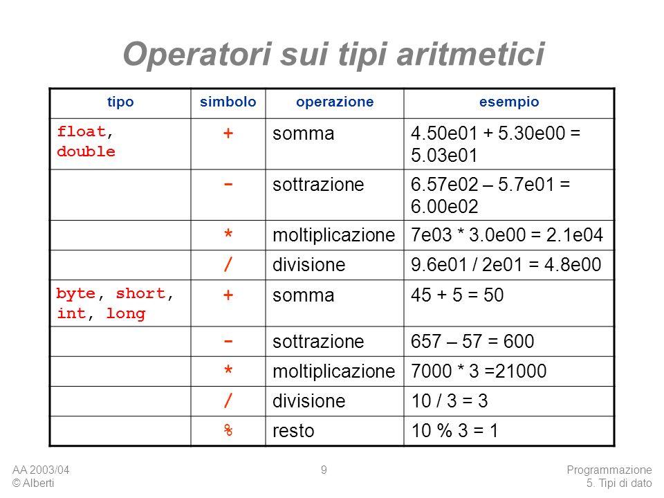 Operatori sui tipi aritmetici