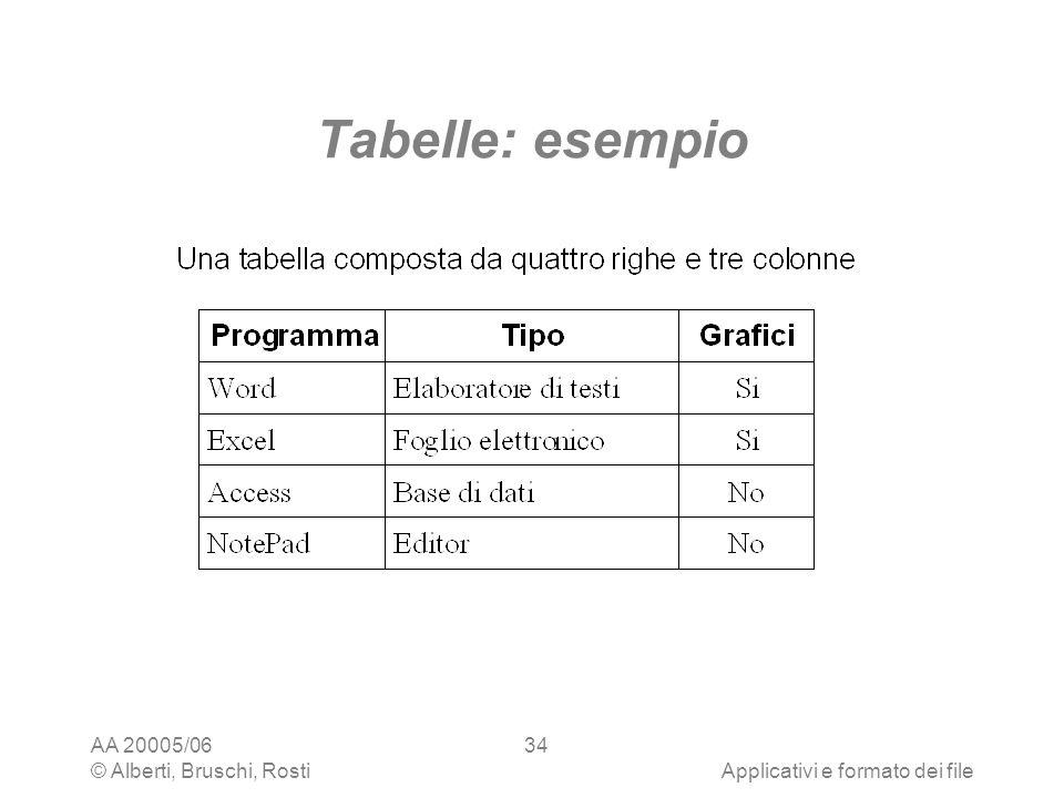 Tabelle: esempio AA 20005/06 © Alberti, Bruschi, Rosti