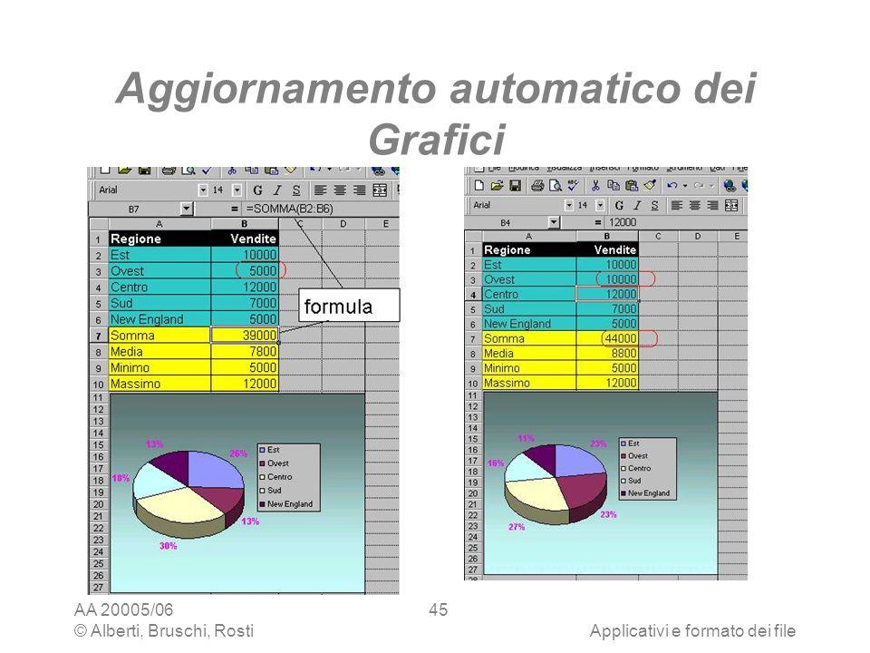 Aggiornamento automatico dei Grafici