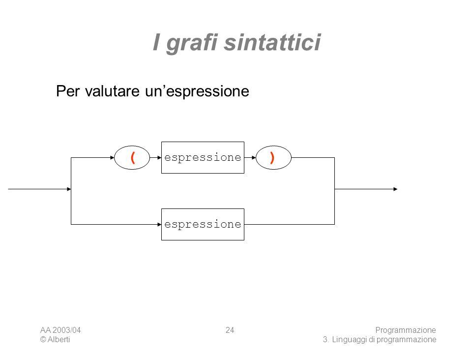 I grafi sintattici Per valutare un'espressione ( ) espressione