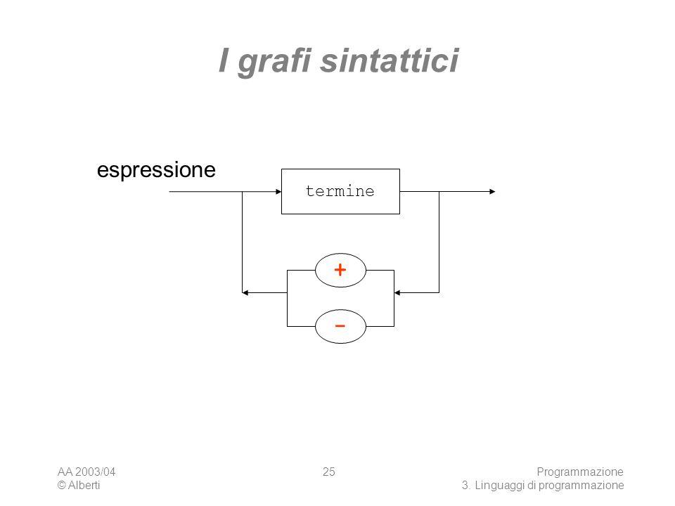 I grafi sintattici espressione + - termine AA 2003/04 © Alberti
