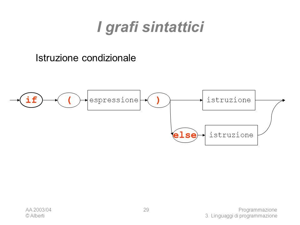 I grafi sintattici Istruzione condizionale if ( ) else espressione
