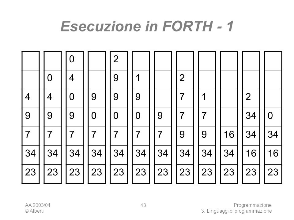 Esecuzione in FORTH - 14. 9. 7. 34. 23. 4. 9. 7. 34. 23. 4. 9. 7. 34. 23. 9. 7. 34. 23. 2. 9. 7. 34.