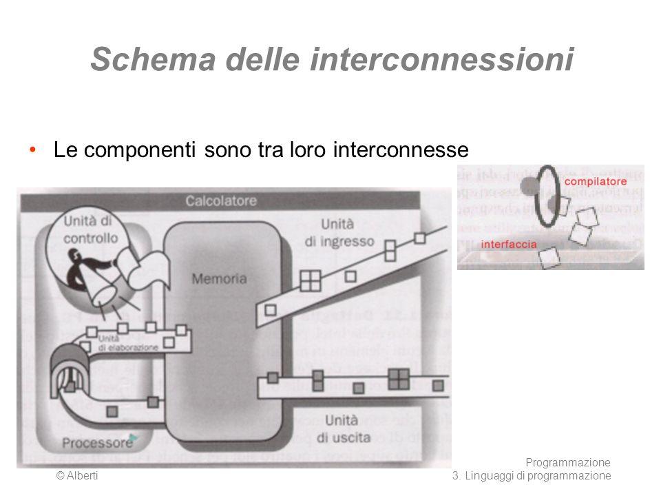 Schema delle interconnessioni