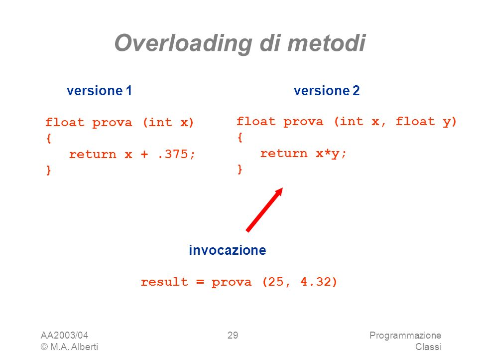 Overloading di metodi float prova (int x) { return x ; }