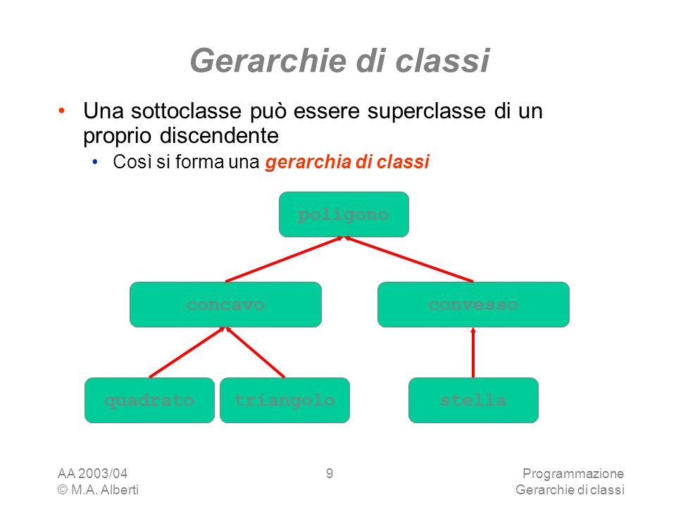 Gerarchie di classi Una sottoclasse può essere superclasse di un proprio discendente. Così si forma una gerarchia di classi.