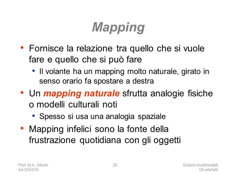 Mapping Fornisce la relazione tra quello che si vuole fare e quello che si può fare.