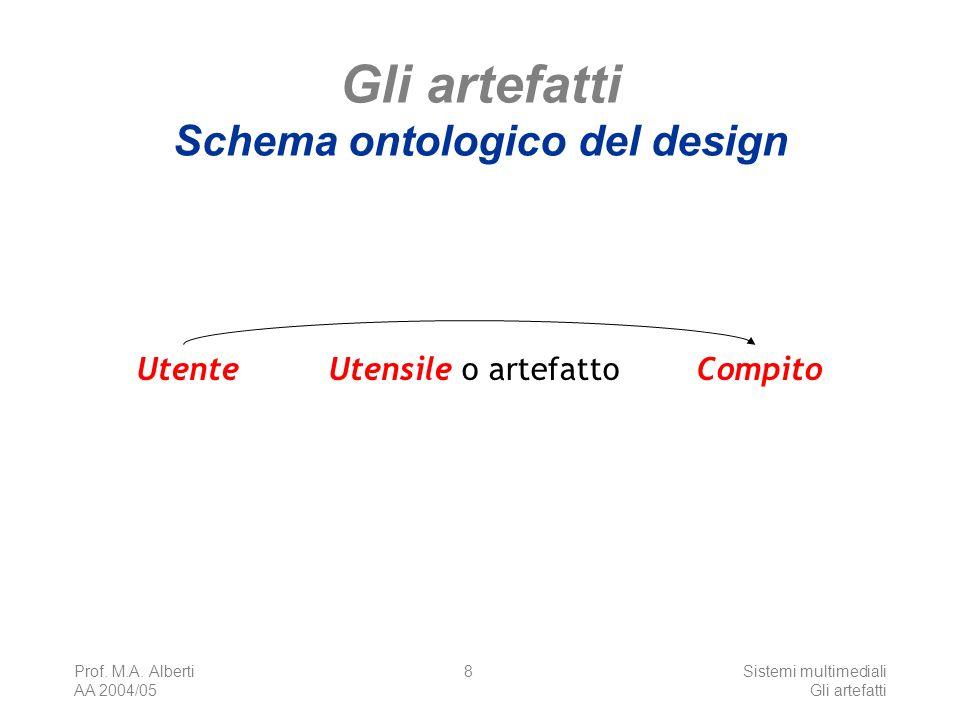 Gli artefatti Schema ontologico del design