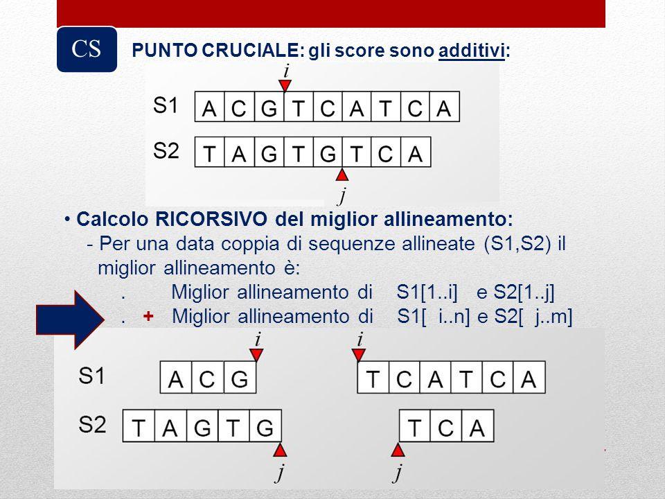 CS Calcolo RICORSIVO del miglior allineamento: