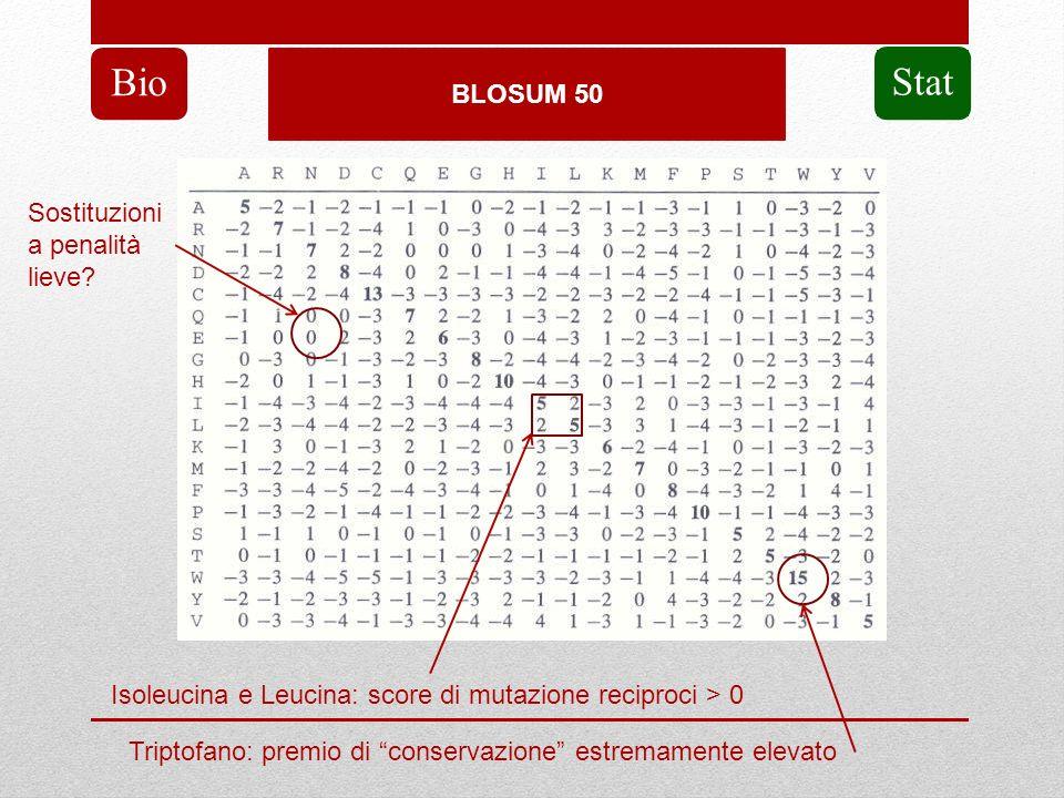 Bio Stat BLOSUM 50 Sostituzioni a penalità lieve