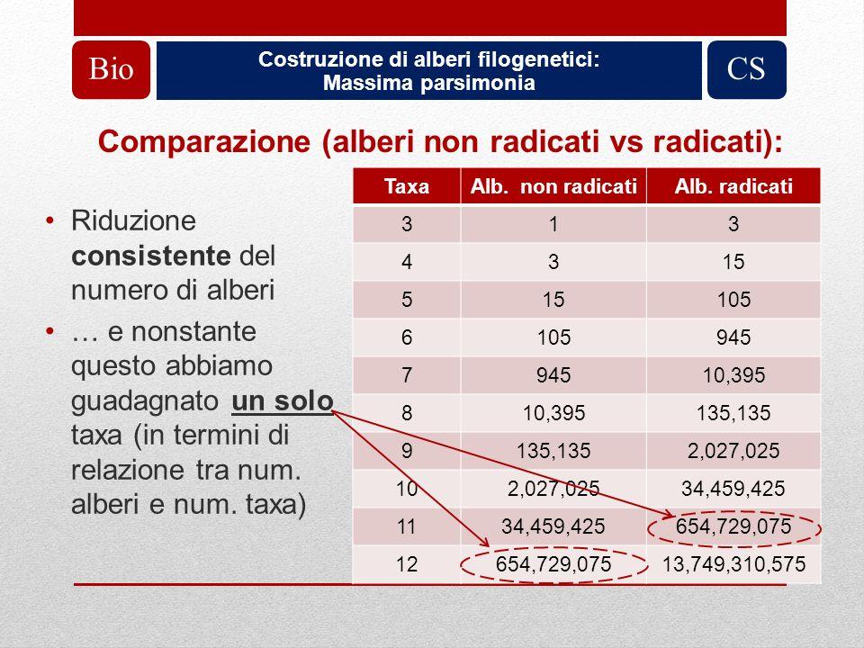 Bio CS Comparazione (alberi non radicati vs radicati):
