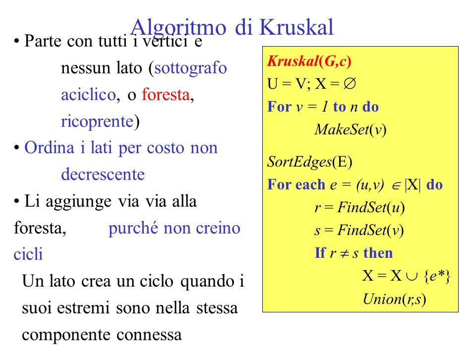 Algoritmo di Kruskal Parte con tutti i vertici e nessun lato (sottografo aciclico, o foresta, ricoprente)