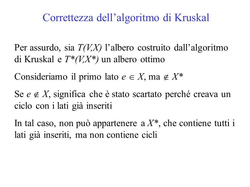 Correttezza dell'algoritmo di Kruskal