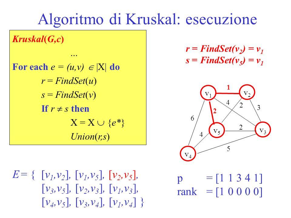 Algoritmo di Kruskal: esecuzione