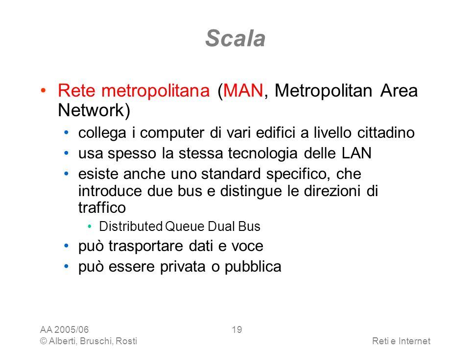 Scala Rete metropolitana (MAN, Metropolitan Area Network)