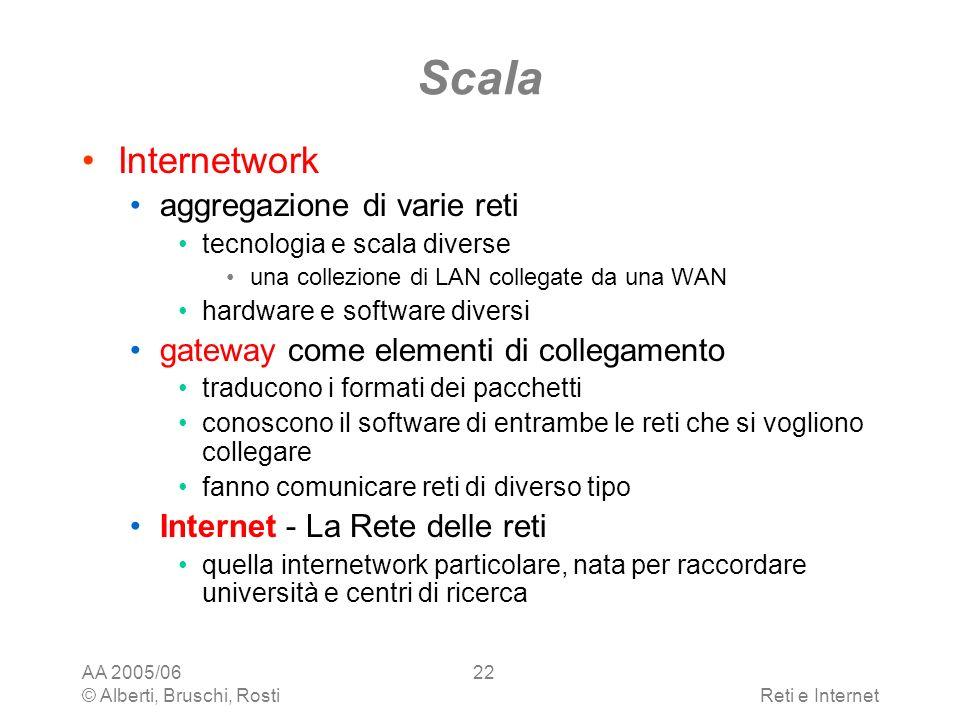 Scala Internetwork aggregazione di varie reti