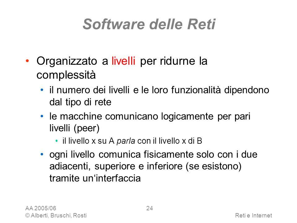 Software delle Reti Organizzato a livelli per ridurne la complessità