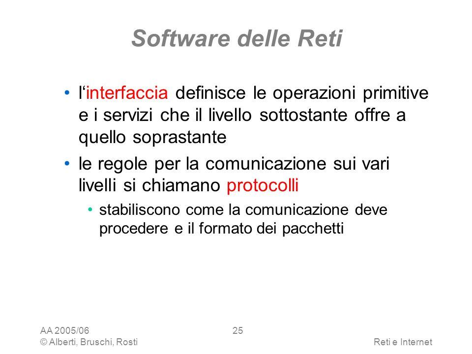Software delle Reti l'interfaccia definisce le operazioni primitive e i servizi che il livello sottostante offre a quello soprastante.