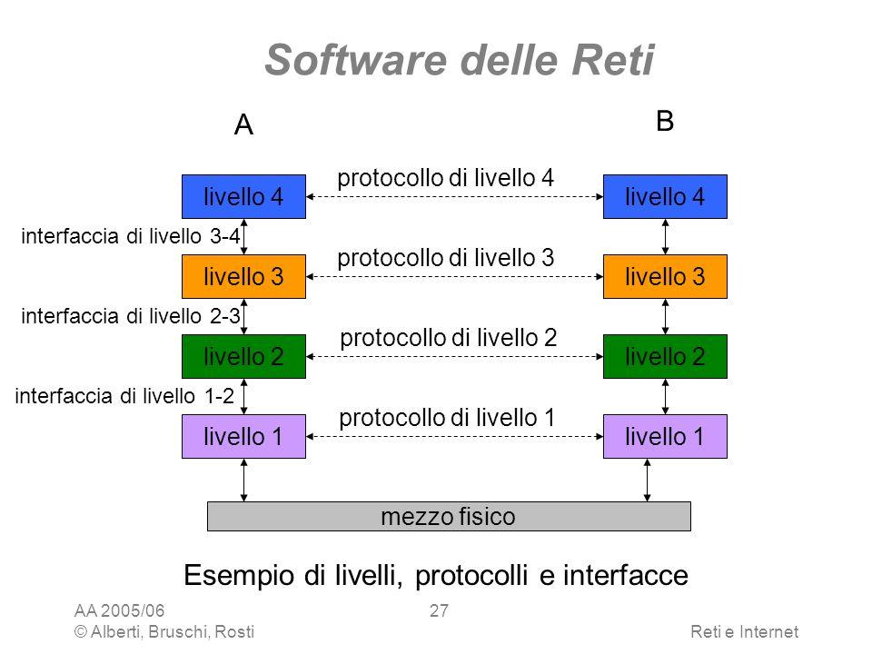 Software delle Reti B A Esempio di livelli, protocolli e interfacce