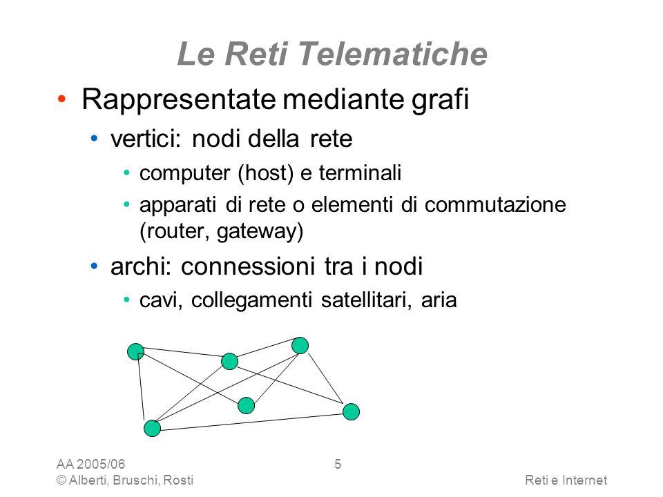 Le Reti Telematiche Rappresentate mediante grafi