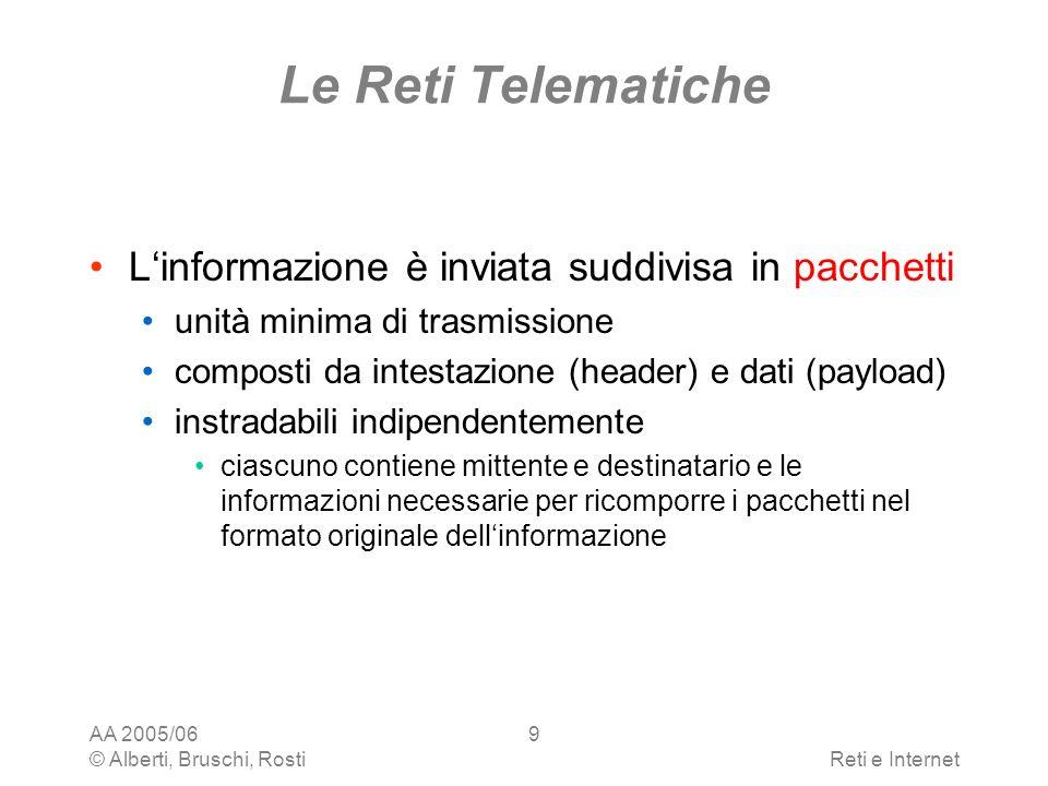 Le Reti Telematiche L'informazione è inviata suddivisa in pacchetti