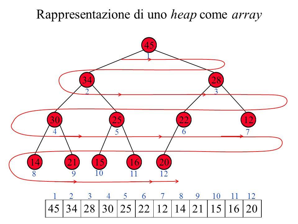 Rappresentazione di uno heap come array