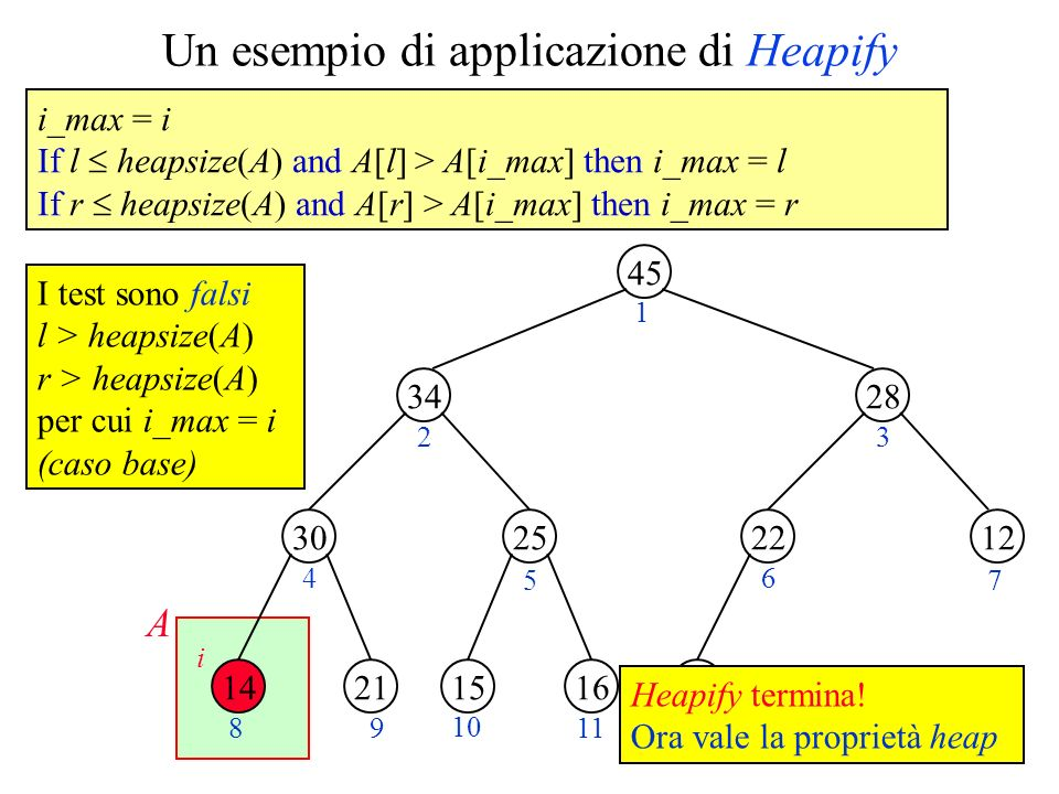 Un esempio di applicazione di Heapify