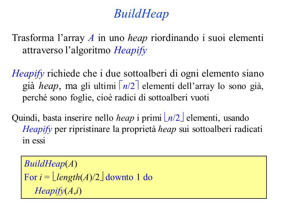 BuildHeap Trasforma l'array A in uno heap riordinando i suoi elementi attraverso l'algoritmo Heapify.