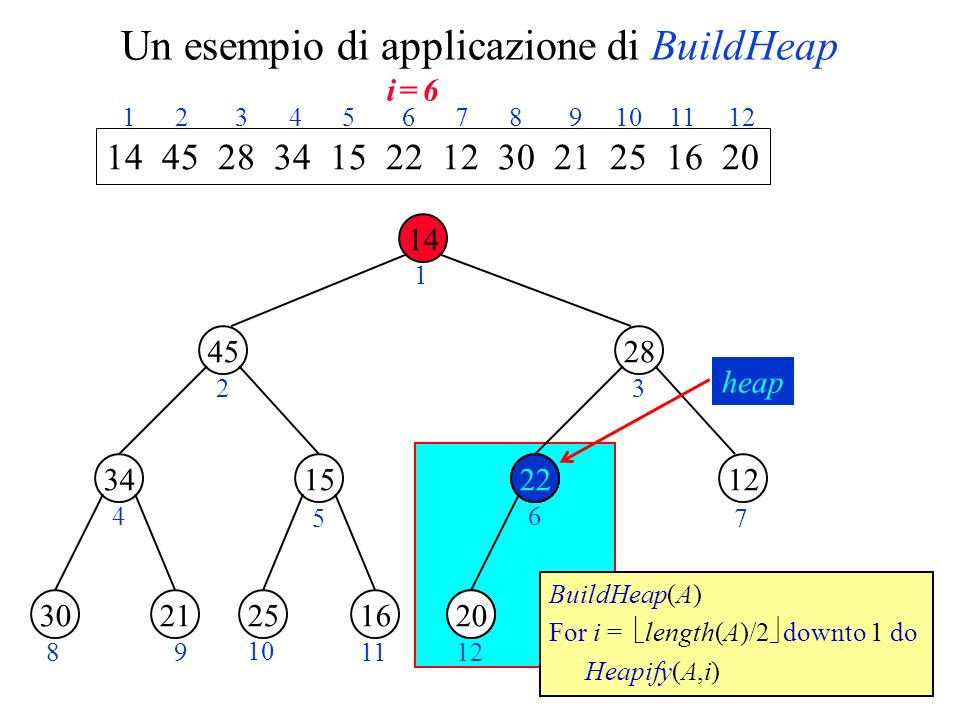 Un esempio di applicazione di BuildHeap