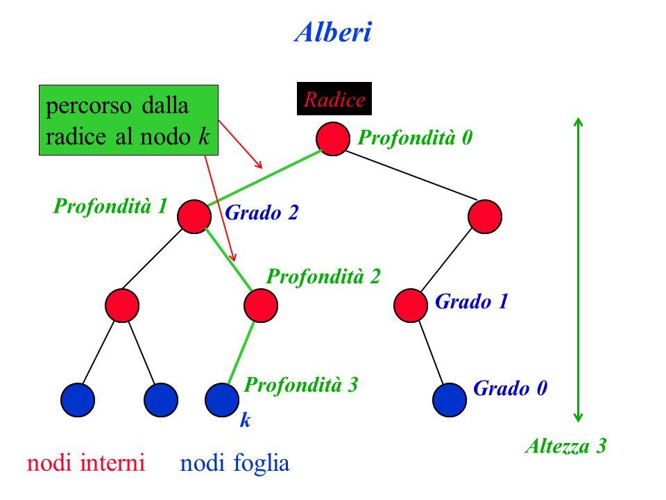 Alberi percorso dalla radice al nodo k nodi interni nodi foglia Radice