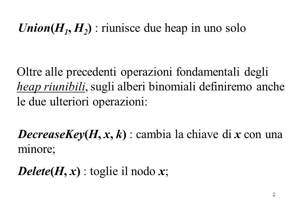 Union(H1, H2) : riunisce due heap in uno solo