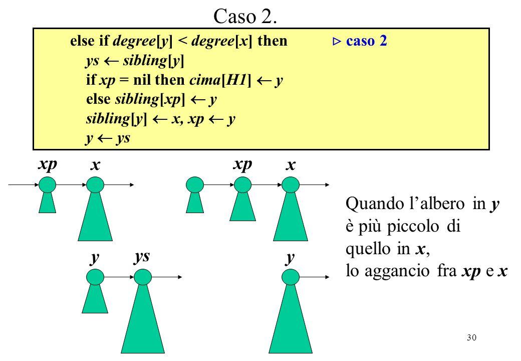 Caso 2. xp x xp x Quando l'albero in y è più piccolo di quello in x,