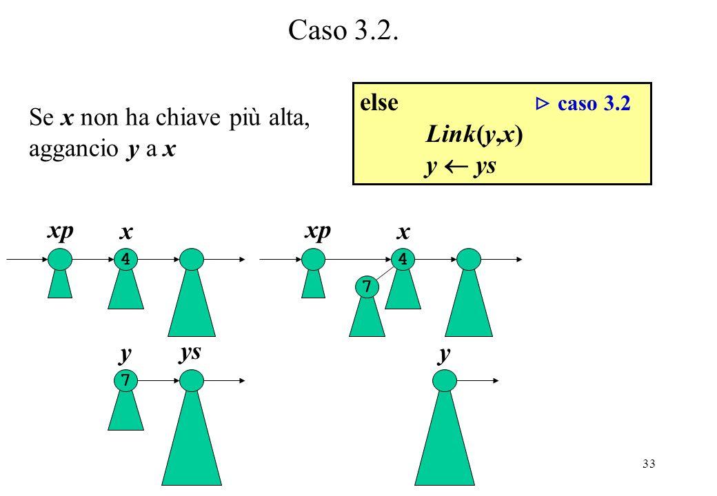 Caso 3.2. else  caso 3.2 Link(y,x) y  ys