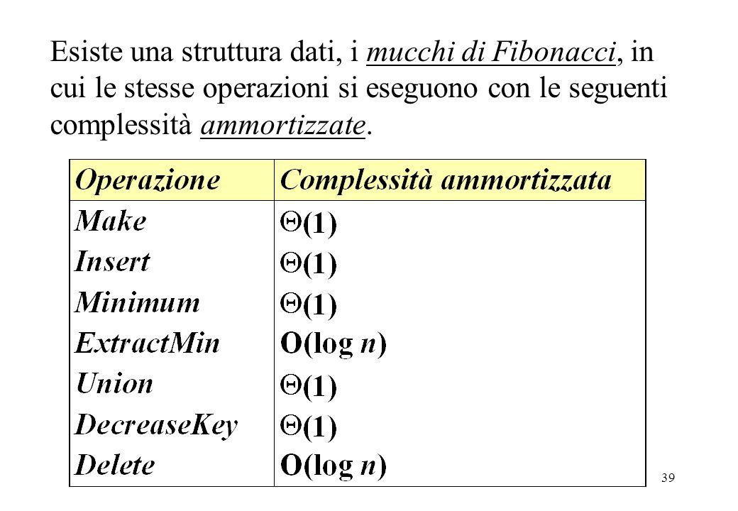 Esiste una struttura dati, i mucchi di Fibonacci, in cui le stesse operazioni si eseguono con le seguenti complessità ammortizzate.