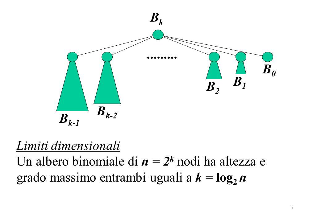 Bk Bk-1. Bk-2. B0. B2. B1. ......... Limiti dimensionali.
