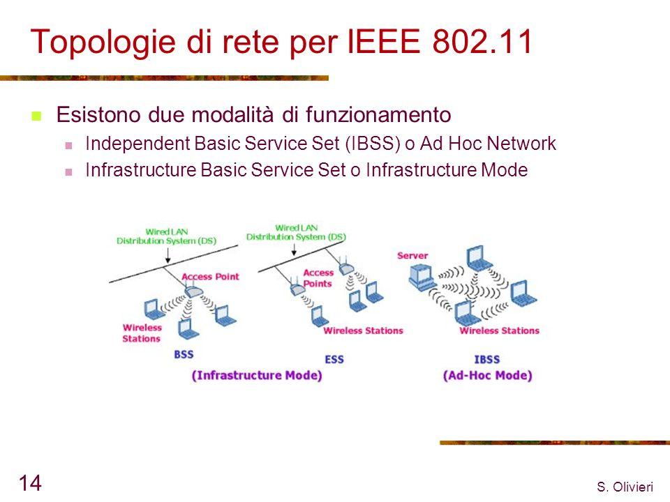 Topologie di rete per IEEE 802.11