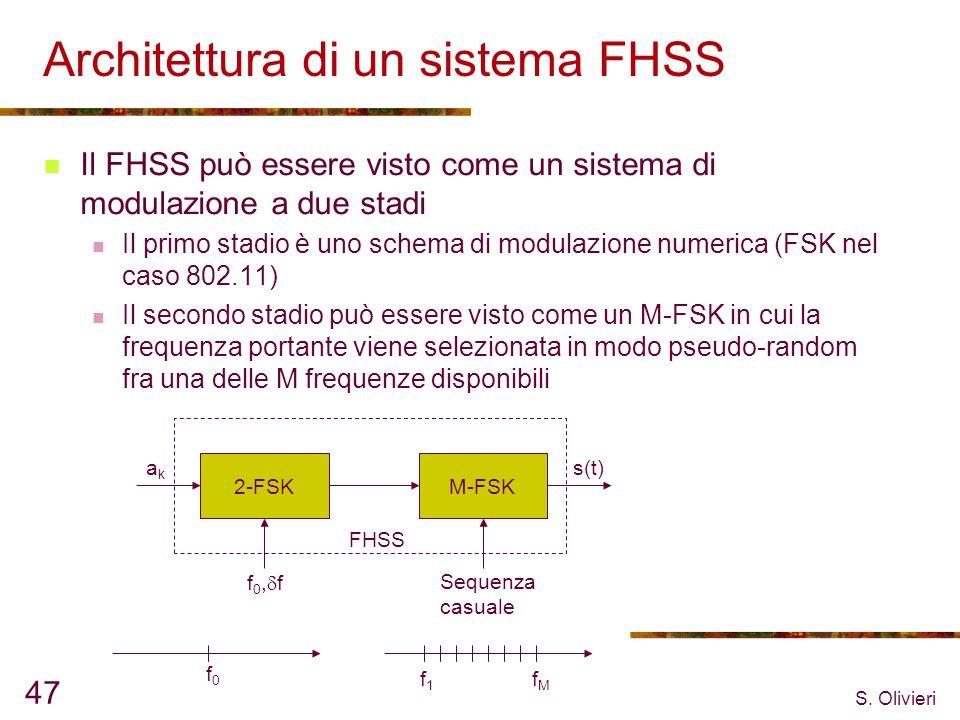 Architettura di un sistema FHSS