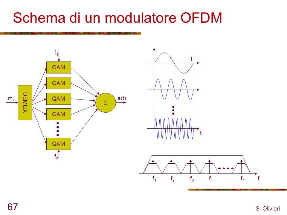 Schema di un modulatore OFDM