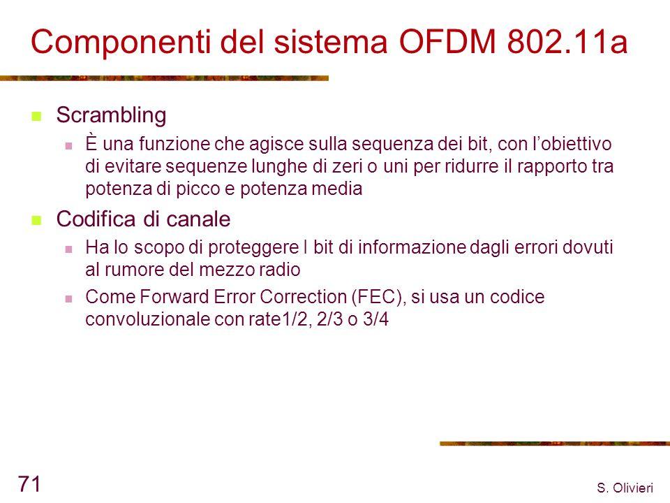 Componenti del sistema OFDM 802.11a