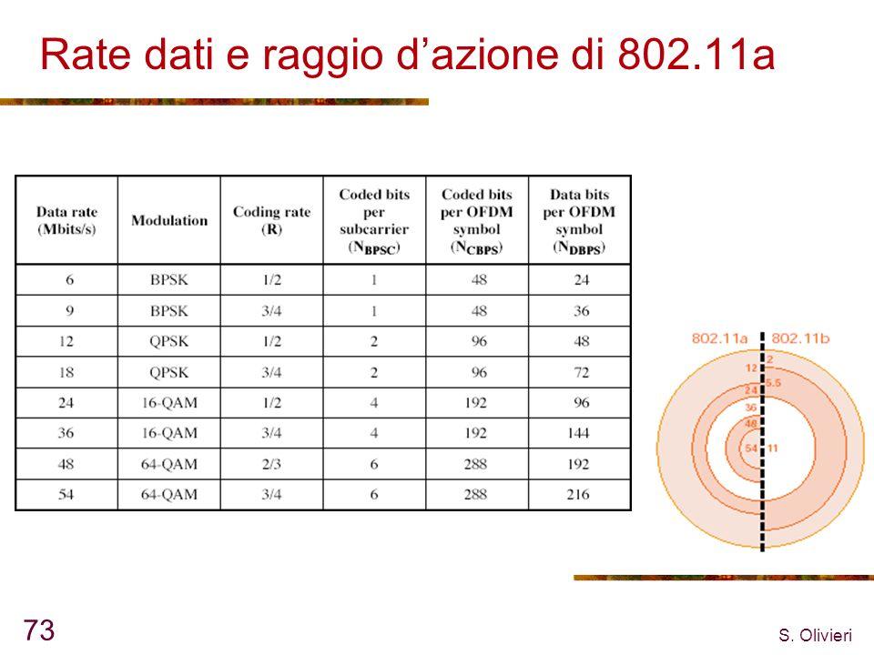 Rate dati e raggio d'azione di 802.11a